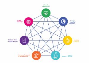 het model van de 7 werelden van techniek